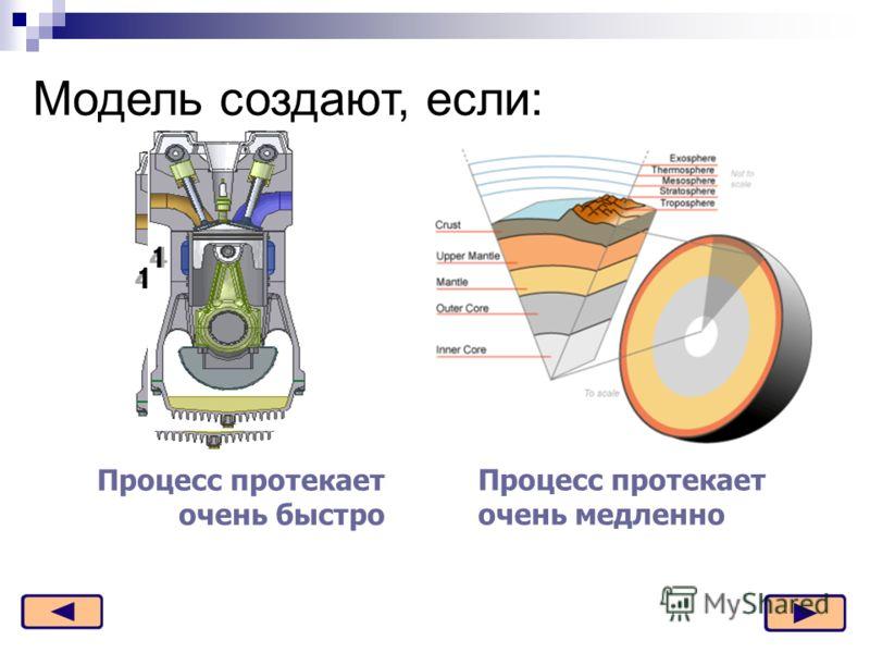 Модель создают, если: Процесс протекает очень быстро Процесс протекает очень медленно