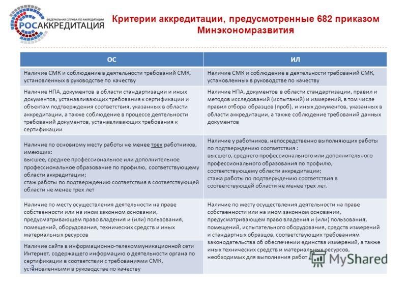 Критерии аккредитации, предусмотренные 682 приказом Минэкономразвития ОСИЛ Наличие СМК и соблюдение в деятельности требований СМК, установленных в руководстве по качеству Наличие НПА, документов в области стандартизации и иных документов, устанавлива