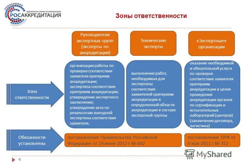 4 Зоны ответственности Обязанности установлены Руководители экспертных групп ( эксперты по аккредитации ) организация работы по проверке соответствия заявителя критериям аккредитации ; экспертиза соответствия критериям аккредитации ; утверждение эксп