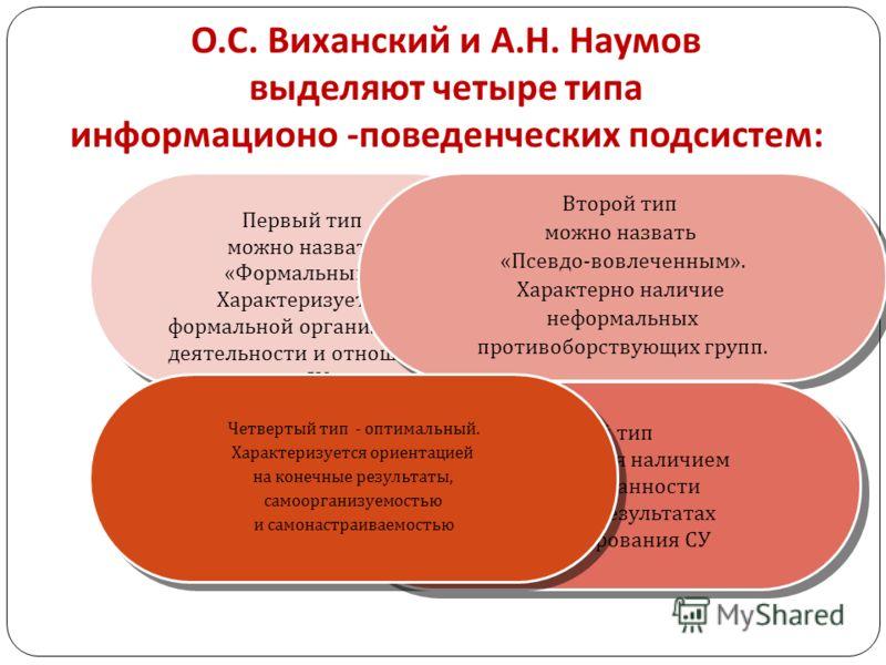 О. С. Виханский и А. Н. Наумов выделяют четыре типа информационо - поведенческих подсистем : Первый тип можно назвать « Формальным ». Характеризуется формальной организацией деятельности и отношений в СУ Первый тип можно назвать « Формальным ». Харак