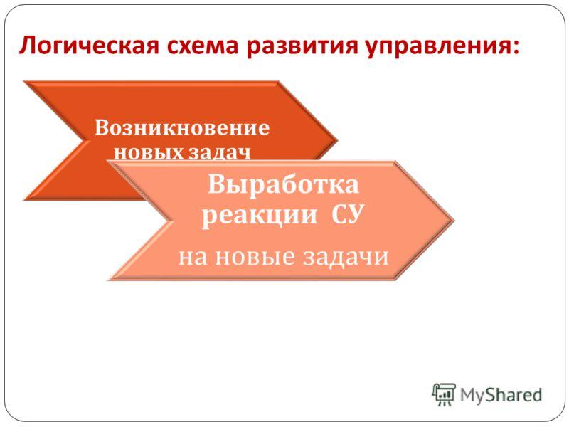 Логическая схема развития управления : Возникновение новых задач Выработка реакции СУ на новые задачи