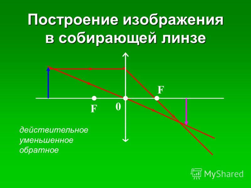 Построение изображения в собирающей линзе действительное уменьшенное обратное F F 0