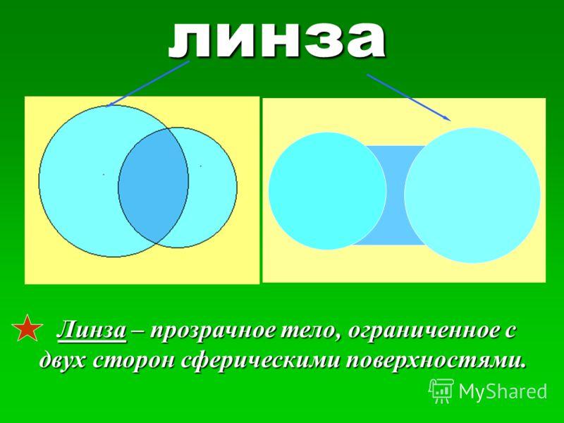 линза Линза Линза – прозрачное тело, ограниченное с двух сторон сферическими поверхностями.