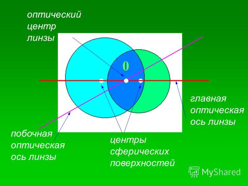 центры сферических поверхностей оптический центр линзы 0 побочная оптическая ось линзы главная оптическая ось линзы