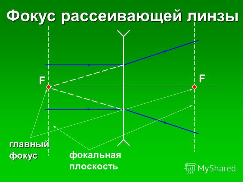 Фокус рассеивающей линзы главныйфокус фокальная плоскость F F