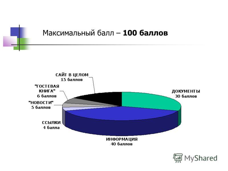 Максимальный балл – 100 баллов
