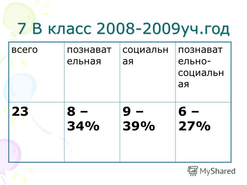 7 В класс 2008-2009уч.год всегопознават ельная социальн ая познават ельно- социальн ая 238 – 34% 9 – 39% 6 – 27%