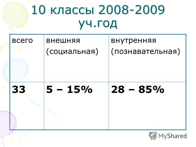 10 классы 2008-2009 уч.год всеговнешняя (социальная) внутренняя (познавательная) 335 – 15%28 – 85%