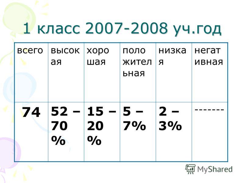 1 класс 2007-2008 уч.год всеговысок ая хоро шая поло жител ьная низка я негат ивная 74 52 – 70 % 15 – 20 % 5 – 7% 2 – 3% -------