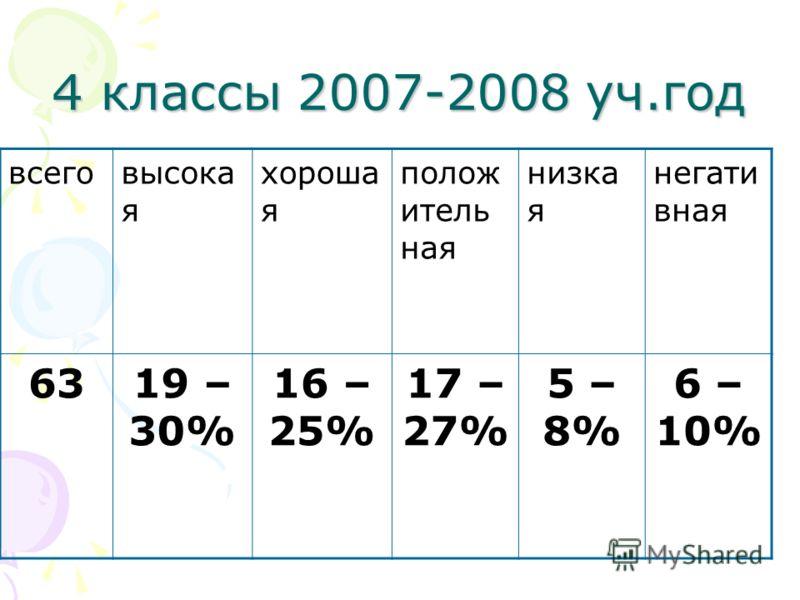 4 классы 2007-2008 уч.год всеговысока я хороша я полож итель ная низка я негати вная 6319 – 30% 16 – 25% 17 – 27% 5 – 8% 6 – 10%