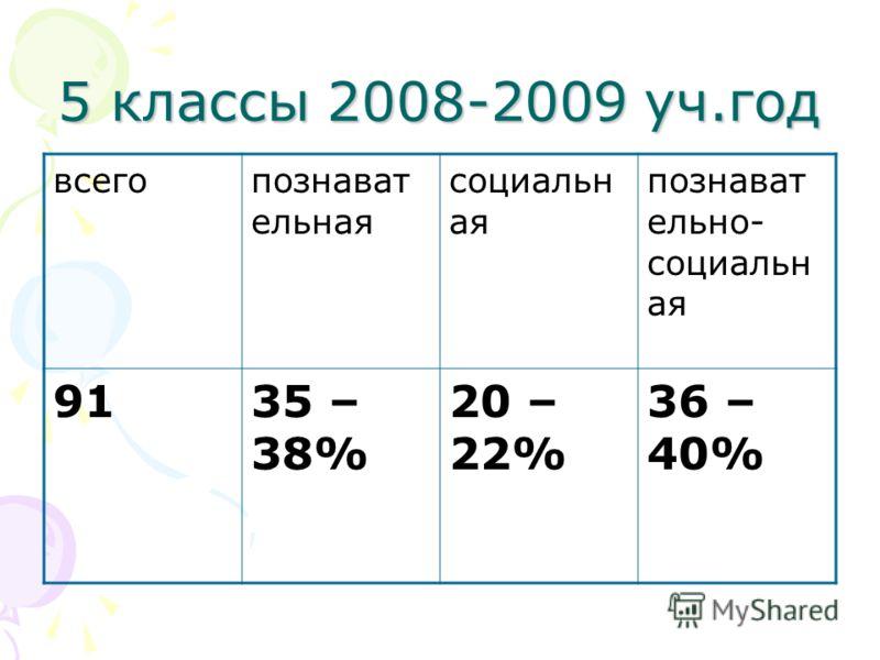 5 классы 2008-2009 уч.год всегопознават ельная социальн ая познават ельно- социальн ая 9135 – 38% 20 – 22% 36 – 40%