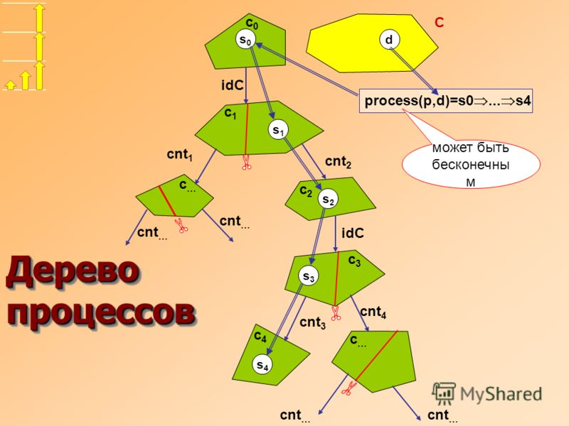 idC cnt 1 cnt 2 C d cnt … idC cnt 3 cnt 4 cnt … s0s0 s1s1 s2s2 s3s3 s4s4 c2c2 c1c1 c0c0 c…c… c…c… c3c3 c4c4 Дерево процессов process(p,d)=s0... s4 может быть бесконечны м