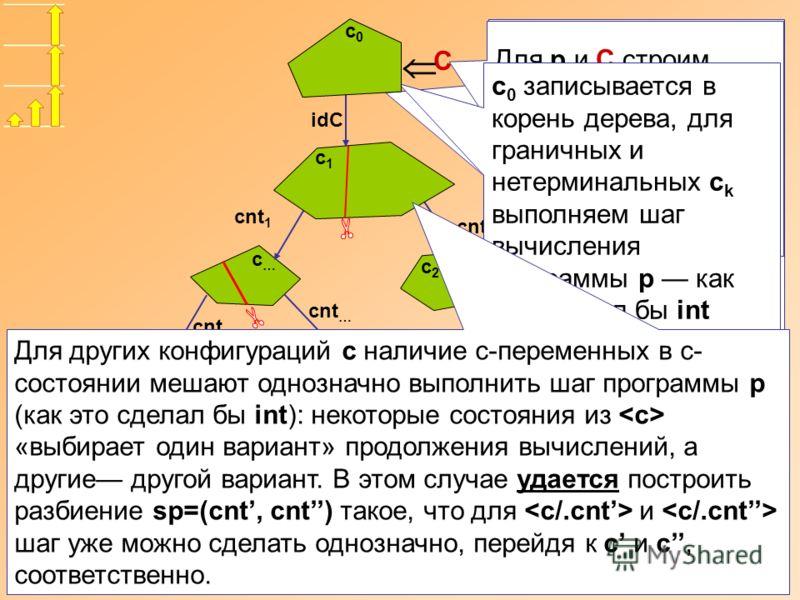 Если наличие c- переменных в с- состоянии не мешают однозначно выполнить шаг программы p (как это сделал бы int) и построить следующее с-состояние и следующую конфигурацию c делаем шаг. cnt 1 cnt 2 c2c2 c…c… Для p и C строим начальную конфигурацию c