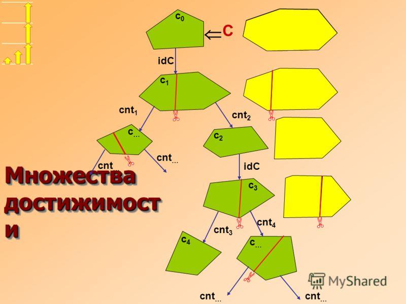 Множества достижимост и cnt 2 idC cnt 1 C cnt … idC c2c2 c1c1 c0c0 c…c… cnt 3 cnt 4 cnt … c…c… c3c3 c4c4
