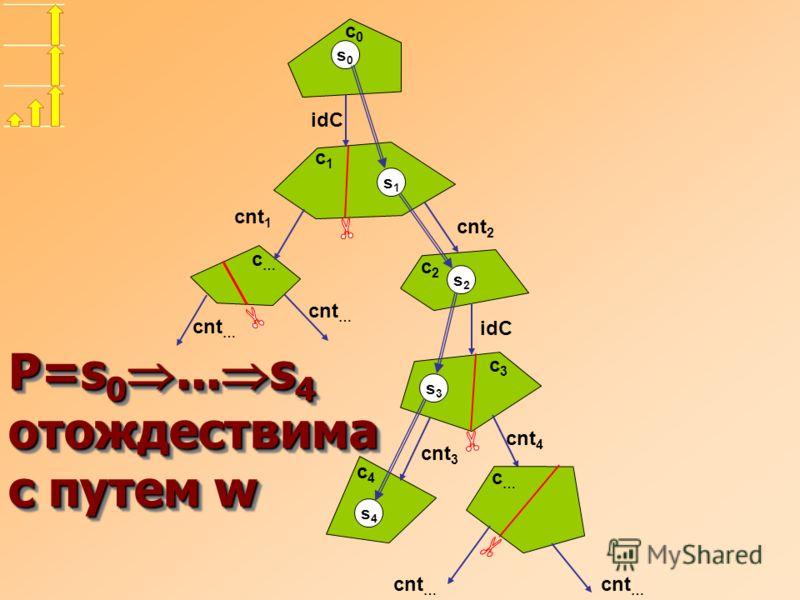 idC cnt 2 idC cnt 3 s3s3 s4s4 s0s0 s2s2 s1s1 c2c2 c1c1 c0c0 cnt 1 cnt … cnt 4 cnt … c…c… c…c… c3c3 c4c4 P=s 0... s 4 отождествима с путем w