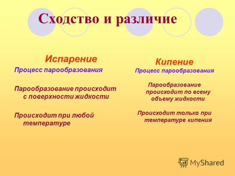 Сходство и различие Испарение Процесс парообразования Парообразование происходит с поверхности жидкости Происходит при любой температуре Кипение Процесс парообразования Парообразование происходит по всему объему жидкости Происходит только при темпера