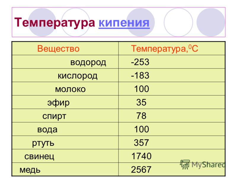 Температура кипениякипения Вещество Температура, 0 С водород -253 кислород -183 молоко 100 эфир 35 спирт 78 вода 100 ртуть 357 свинец 1740 медь 2567