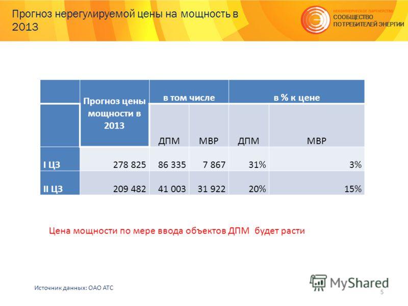 Прогноз нерегулируемой цены на мощность в 2013 5 НЕКОММЕРЧЕСКОЕ ПАРТНЕРСТВО СООБЩЕСТВО ПОТРЕБИТЕЛЕЙ ЭНЕРГИИ Прогноз цены мощности в 2013 в том числев % к цене ДПММВРДПММВР I ЦЗ278 82586 3357 86731%3% II ЦЗ209 48241 00331 92220%15% Источник данных: ОА