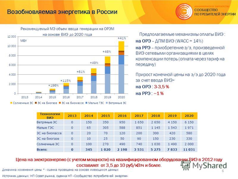 Возобновляемая энергетика в России Цена на электроэнергию (с учетом мощности) на квалифицированном оборудовании ВИЭ в 2012 году составляет от 3,5 до 10 руб/кВтч и более. Источник данных: НП Совет рынка, оценка НП «Сообщество потребителей энергии» МВт