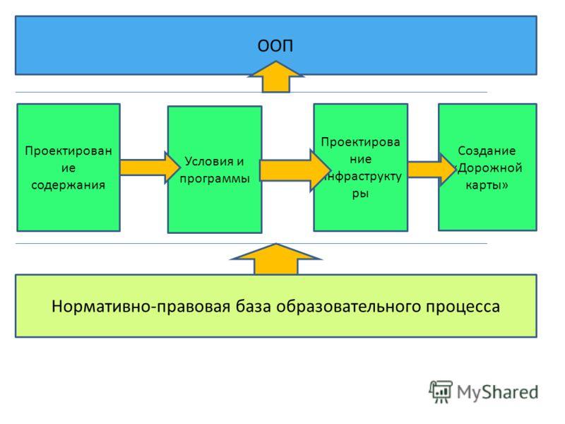 Нормативно-правовая база образовательного процесса ООП Условия и программы Проектирован ие содержания Проектирова ние инфраструкту ры Создание «Дорожной карты»