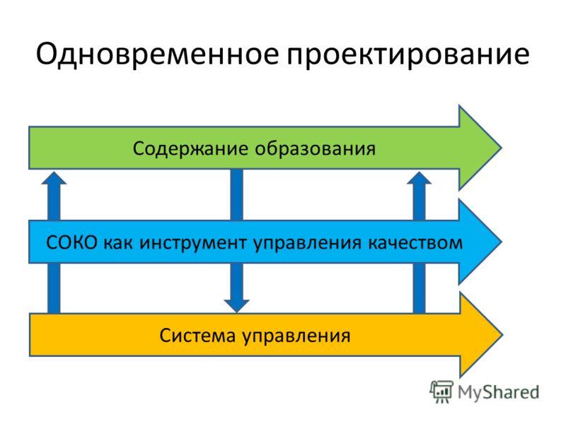 Одновременное проектирование Содержание образования СОКО как инструмент управления качеством Система управления