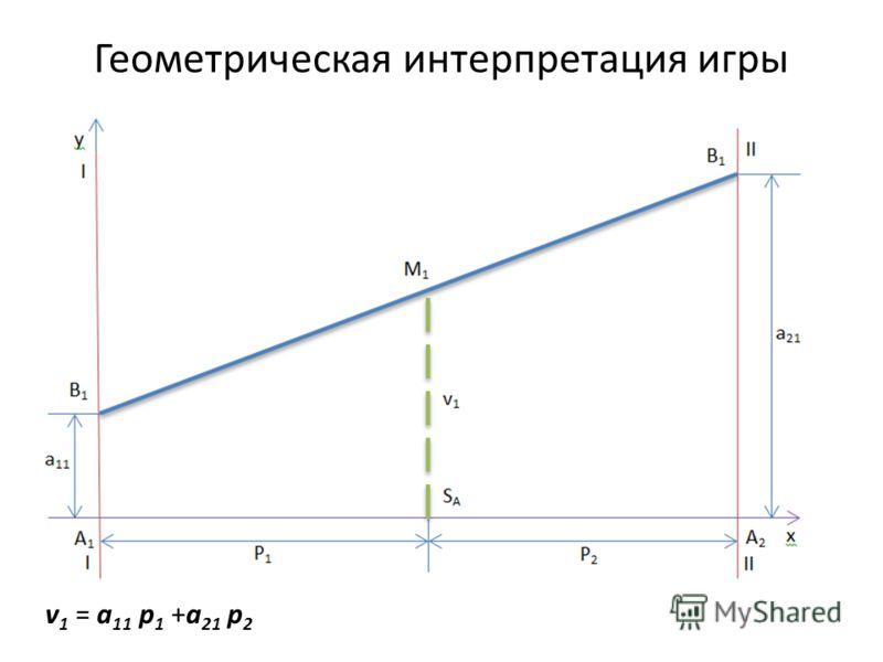 Геометрическая интерпретация игры v 1 = a 11 p 1 +a 21 p 2