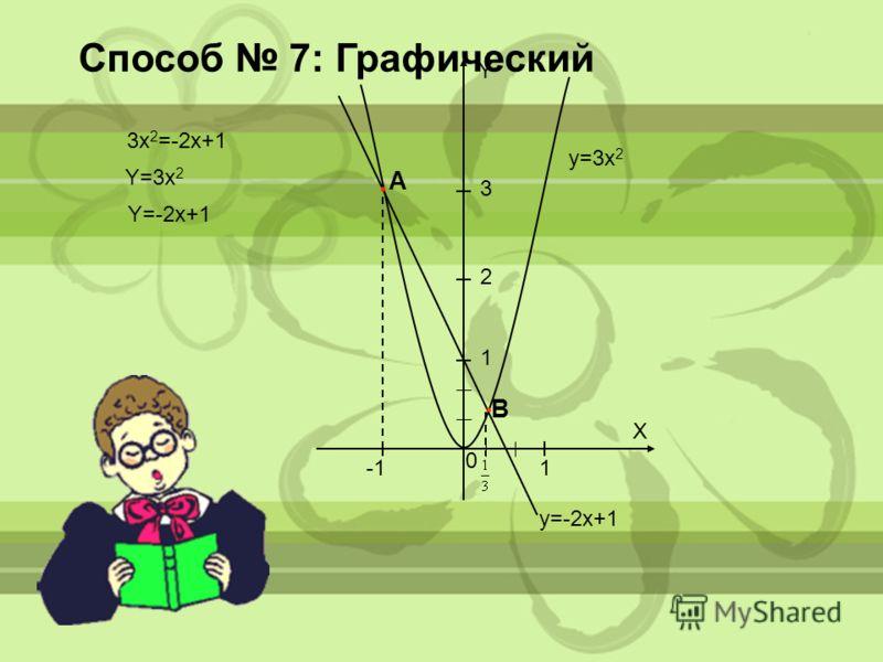 3 2 1 Y X 1 0. А. В Способ 7: Графический y=-2x+1 y=3x 2 3x 2 =-2x+1 Y=3x 2 Y=-2x+1