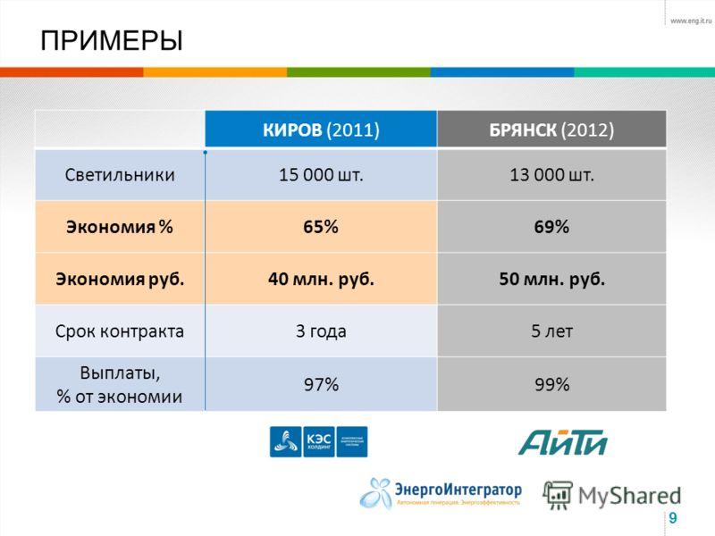 9 ПРИМЕРЫ КИРОВ (2011)БРЯНСК (2012) Светильники15 000 шт.13 000 шт. Экономия %65%69% Экономия руб.40 млн. руб.50 млн. руб. Срок контракта3 года5 лет Выплаты, % от экономии 97%99%