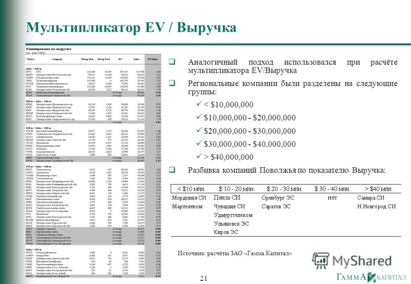 21 Аналогичный подход использовался при расчёте мультипликатора EV/Выручка Региональные компании были разделены на следующие группы: < $10,000,000 $10,000,000 - $20,000,000 $20,000,000 - $30,000,000 $30,000,000 - $40,000,000 > $40,000,000 Разбивка ко