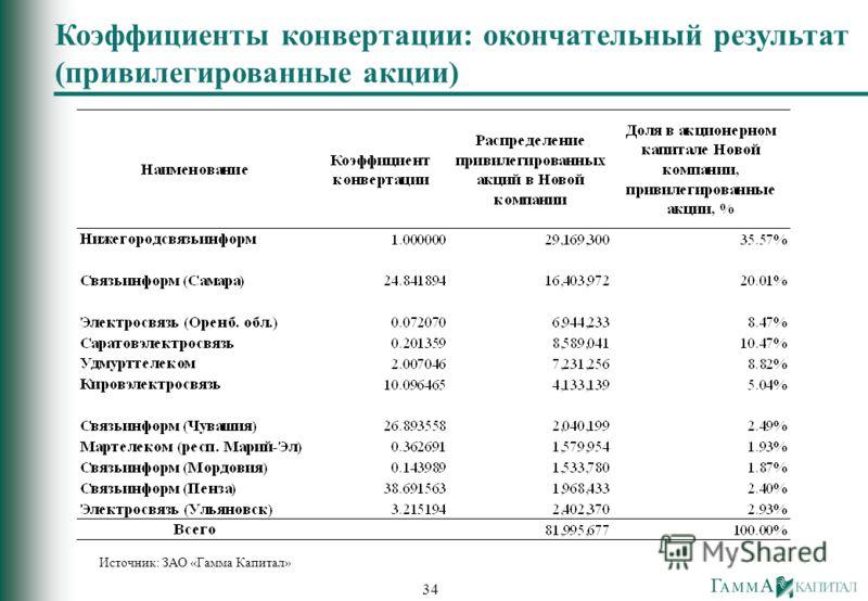 34 Коэффициенты конвертации: окончательный результат (привилегированные акции) Источник: ЗАО «Гамма Капитал»