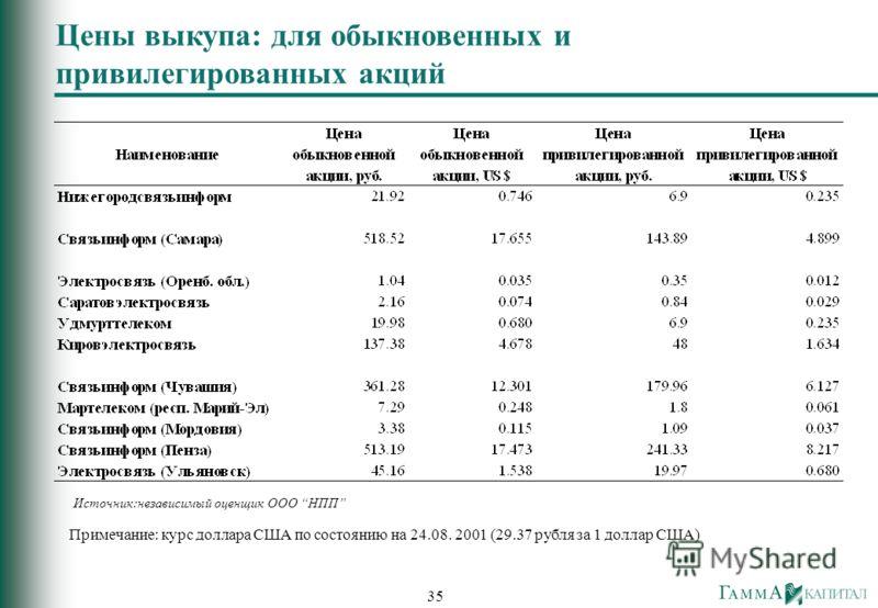 35 Цены выкупа: для обыкновенных и привилегированных акций Источник:независимый оценщик OOO НПП Примечание: курс доллара США по состоянию на 24.08. 2001 (29.37 рубля за 1 доллар США)