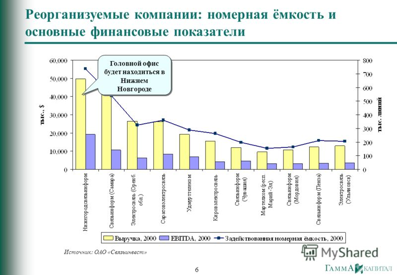 6 Реорганизуемые компании: номерная ёмкость и основные финансовые показатели Источник: ОАО «Связьинвест» Головной офис будет находиться в Нижнем Новгороде