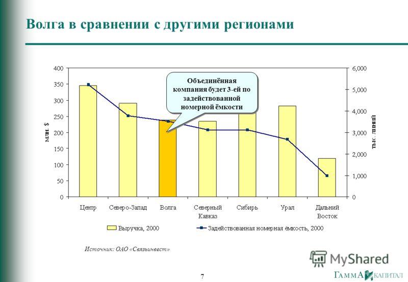 7 Волга в сравнении с другими регионами Источник: ОАО «Связьинвест» Объединённая компания будет 3-ей по задействованной номерной ёмкости