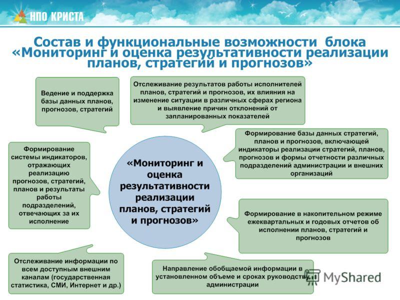 Состав и функциональные возможности блока «Мониторинг и оценка результативности реализации планов, стратегий и прогнозов»