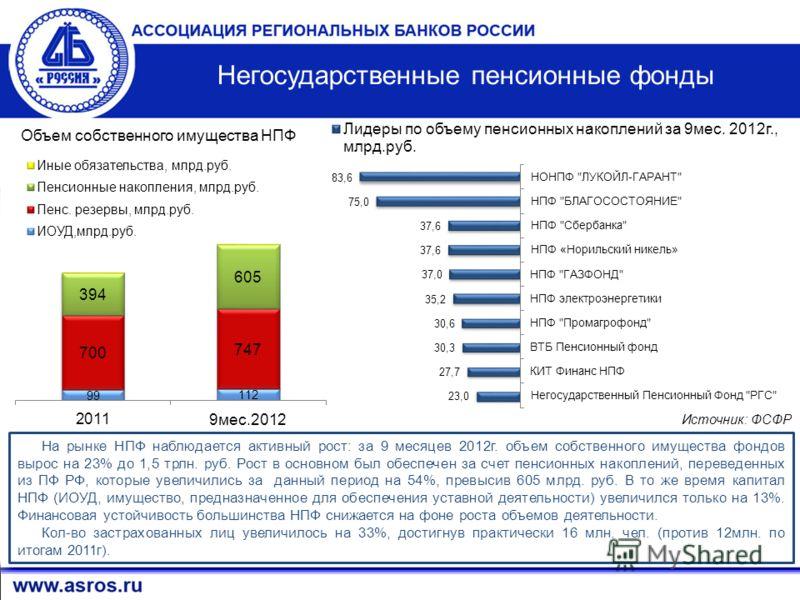 12 Источник: ФСФР Негосударственные пенсионные фонды На рынке НПФ наблюдается активный рост: за 9 месяцев 2012г. объем собственного имущества фондов вырос на 23% до 1,5 трлн. руб. Рост в основном был обеспечен за счет пенсионных накоплений, переведен