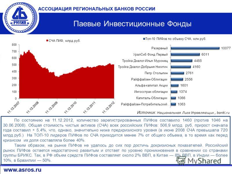 16 Источник: Национальная Лига Управляющих, banki.ru Паевые Инвестиционные Фонды По состоянию на 11.12.2012, количество зарегистрированных ПИФов составило 1460 (против 1046 на 30.06.2008). Общая стоимость чистых активов (СЧА) всех российских ПИФов: 5