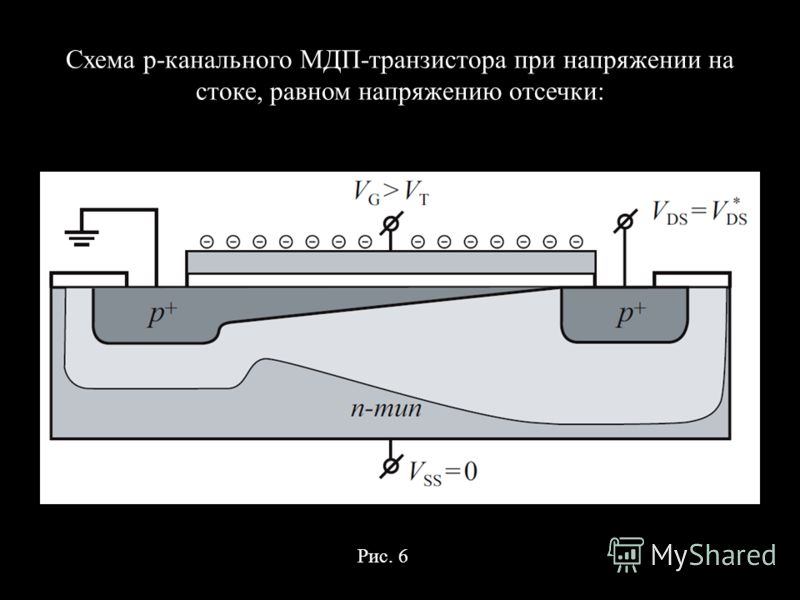 Схема p-канального МДП-транзистора при напряжении на стоке, равном напряжению отсечки: Рис. 6