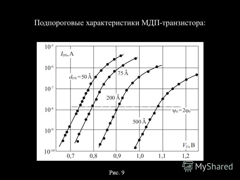 Подпороговые характеристики МДП-транзистора: Рис. 9