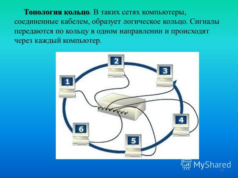 Топология кольцо Топология кольцо. В таких сетях компьютеры, соединенные кабелем, образует логическое кольцо. Сигналы передаются по кольцу в одном направлении и происходят через каждый компьютер. 12