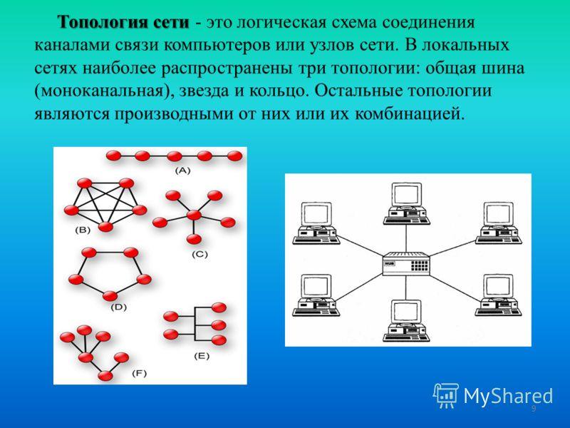 Топология сети Топология сети - это логическая схема соединения каналами связи компьютеров или узлов сети. В локальных сетях наиболее распространены три топологии: общая шина (моноканальная), звезда и кольцо. Остальные топологии являются производными