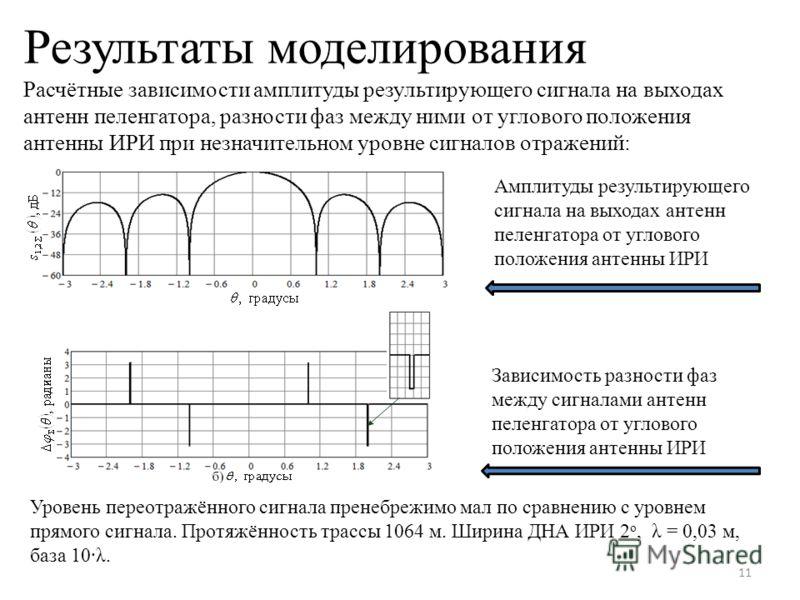 Результаты моделирования Расчётные зависимости амплитуды результирующего сигнала на выходах антенн пеленгатора, разности фаз между ними от углового положения антенны ИРИ при незначительном уровне сигналов отражений: 11 Амплитуды результирующего сигна