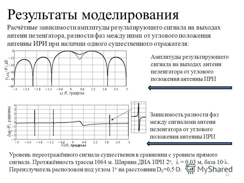 Результаты моделирования Расчётные зависимости амплитуды результирующего сигнала на выходах антенн пеленгатора, разности фаз между ними от углового положения антенны ИРИ при наличии одного существенного отражателя: 12 Амплитуды результирующего сигнал