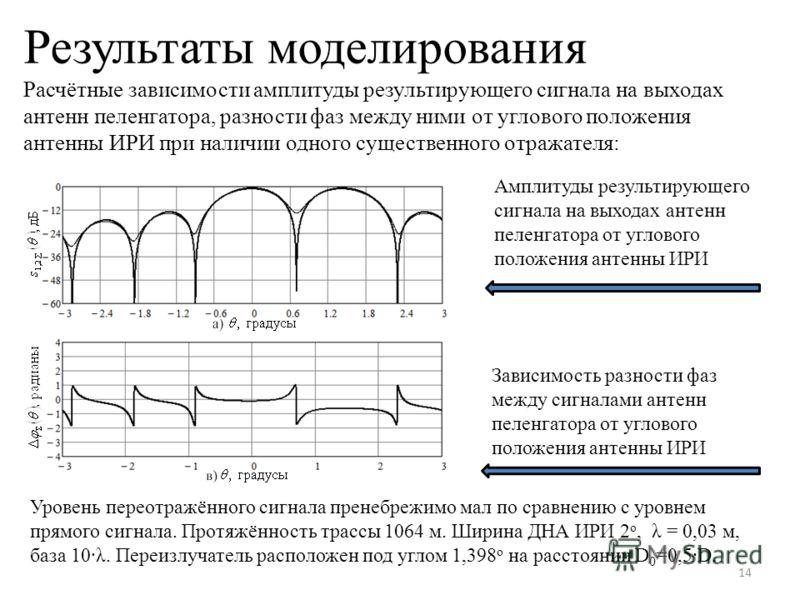 Результаты моделирования Расчётные зависимости амплитуды результирующего сигнала на выходах антенн пеленгатора, разности фаз между ними от углового положения антенны ИРИ при наличии одного существенного отражателя: 14 Амплитуды результирующего сигнал