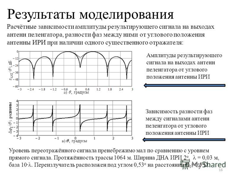 Результаты моделирования Расчётные зависимости амплитуды результирующего сигнала на выходах антенн пеленгатора, разности фаз между ними от углового положения антенны ИРИ при наличии одного существенного отражателя: 16 Амплитуды результирующего сигнал
