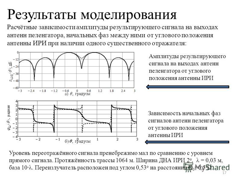 Результаты моделирования Расчётные зависимости амплитуды результирующего сигнала на выходах антенн пеленгатора, начальных фаз между ними от углового положения антенны ИРИ при наличии одного существенного отражателя: 17 Амплитуды результирующего сигна