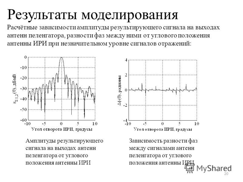Результаты моделирования Расчётные зависимости амплитуды результирующего сигнала на выходах антенн пеленгатора, разности фаз между ними от углового положения антенны ИРИ при незначительном уровне сигналов отражений: 20 Амплитуды результирующего сигна