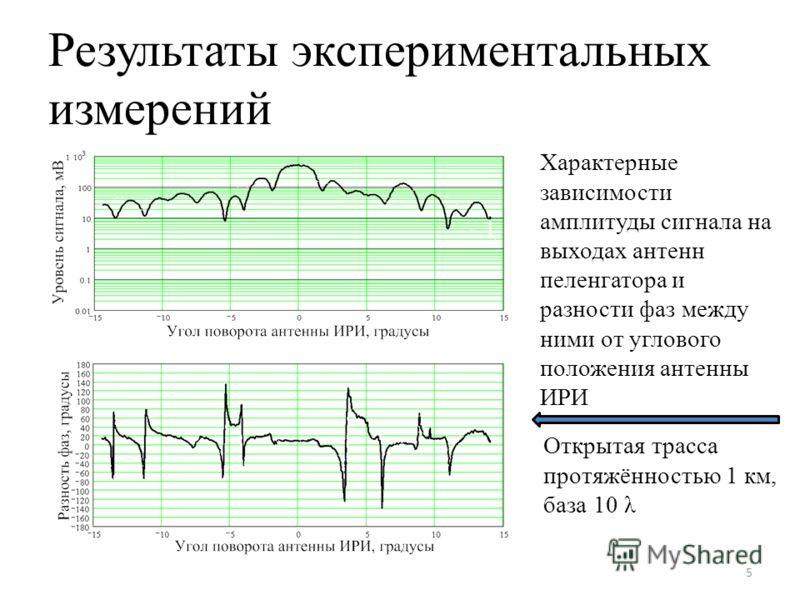 Результаты экспериментальных измерений 5 Характерные зависимости амплитуды сигнала на выходах антенн пеленгатора и разности фаз между ними от углового положения антенны ИРИ Открытая трасса протяжённостью 1 км, база 10 λ
