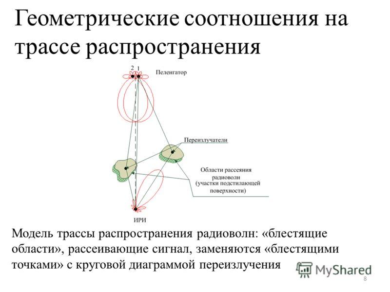 Геометрические соотношения на трассе распространения 8 Модель трассы распространения радиоволн: «блестящие области», рассеивающие сигнал, заменяются «блестящими точками» с круговой диаграммой переизлучения
