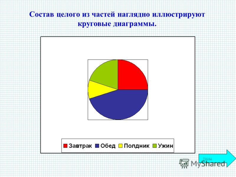 Состав целого из частей наглядно иллюстрируют круговые диаграммы. Назад