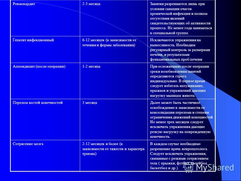 Ревмокардит2-3 месяцаЗанятия разрешаются лишь при условии санации очагов хронической инфекции и полном отсутствии явлений свидетельствующих об активности процесса. Не менее года заниматься в специальной группе. Гепатит инфекционный6-12 месяцев (в зав